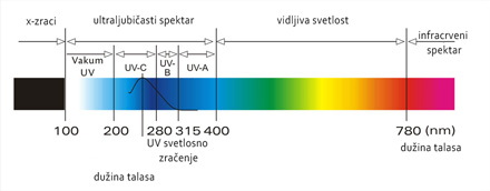 art-uv-spektar-za-web
